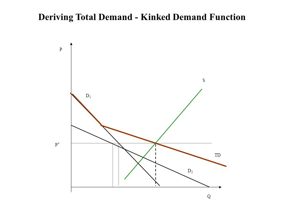 S D1D1 D2D2 TD P*P* P Q Deriving Total Demand - Kinked Demand Function