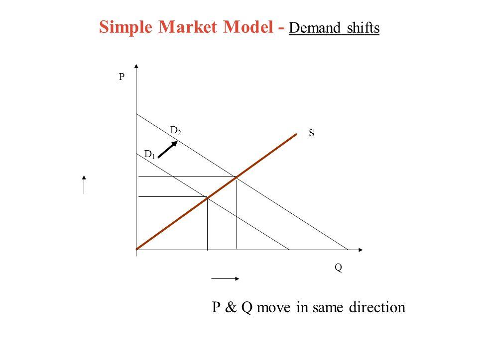 Simple Market Model - Demand shifts P & Q move in same direction D2D2 P D1D1 S Q