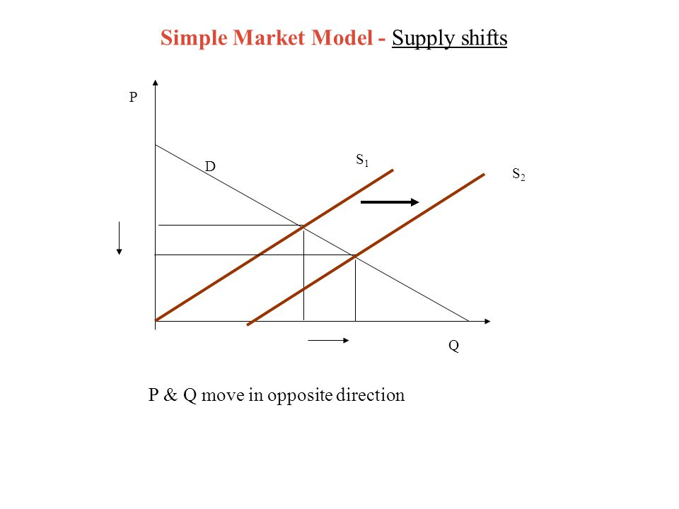 Simple Market Model - Supply shifts P & Q move in opposite direction D P S2S2 Q S1S1