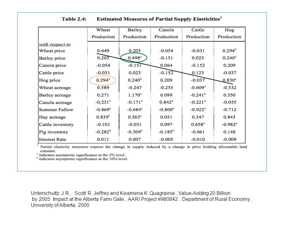 Shifts in demand (margin) Increase in marketing costs (new regulations) Farm demand (derived) shifts downward DrDr P DfDf