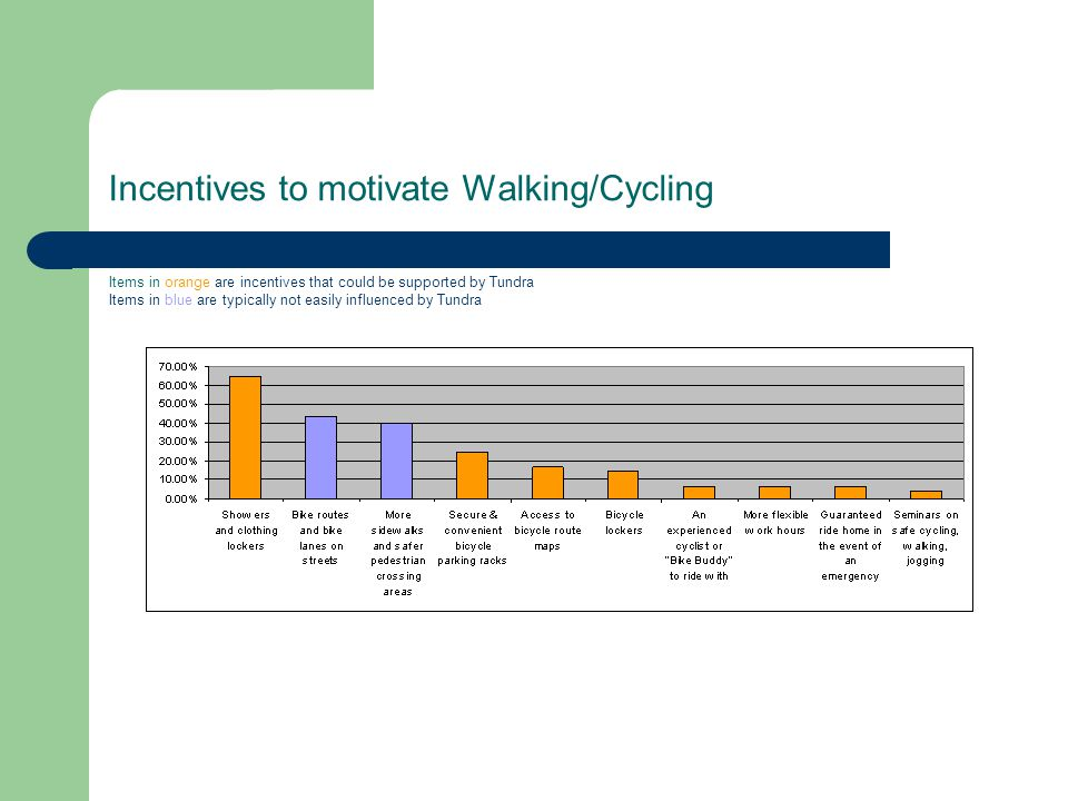 Incentives to motivate Walking/Cycling Items in orange are incentives that could be supported by Tundra Items in blue are typically not easily influenced by Tundra