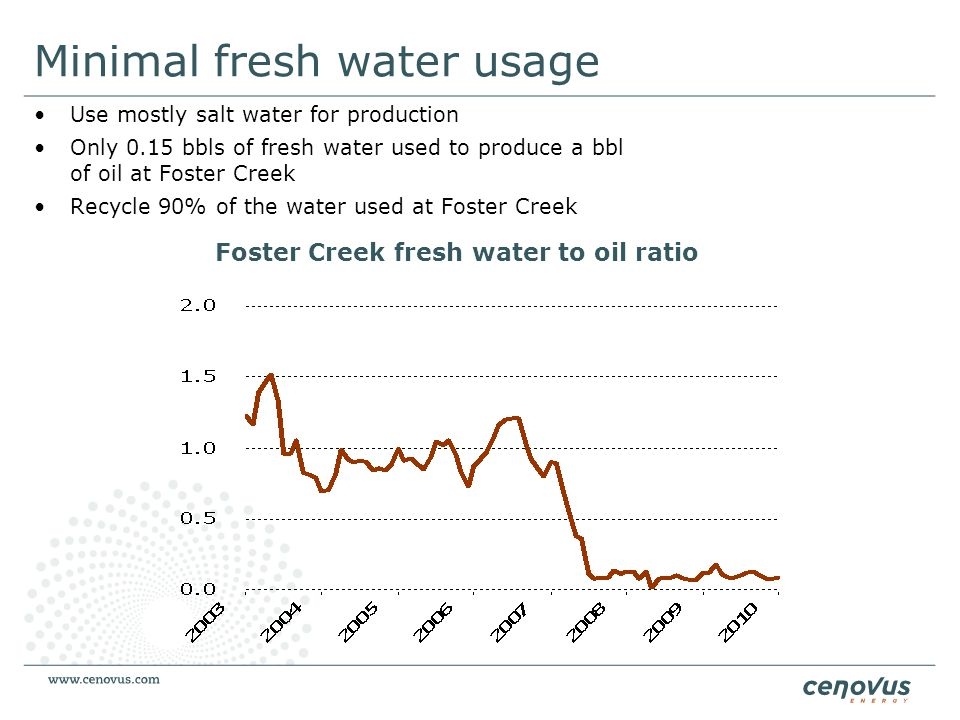 Foster Creek fresh water to oil ratio Minimal fresh water usage Use mostly salt water for production Only 0.15 bbls of fresh water used to produce a b