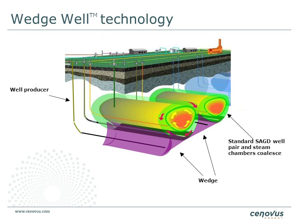 Wedge Well TM technology Standard SAGD well pair and steam chambers coalesce Wedge Well producer