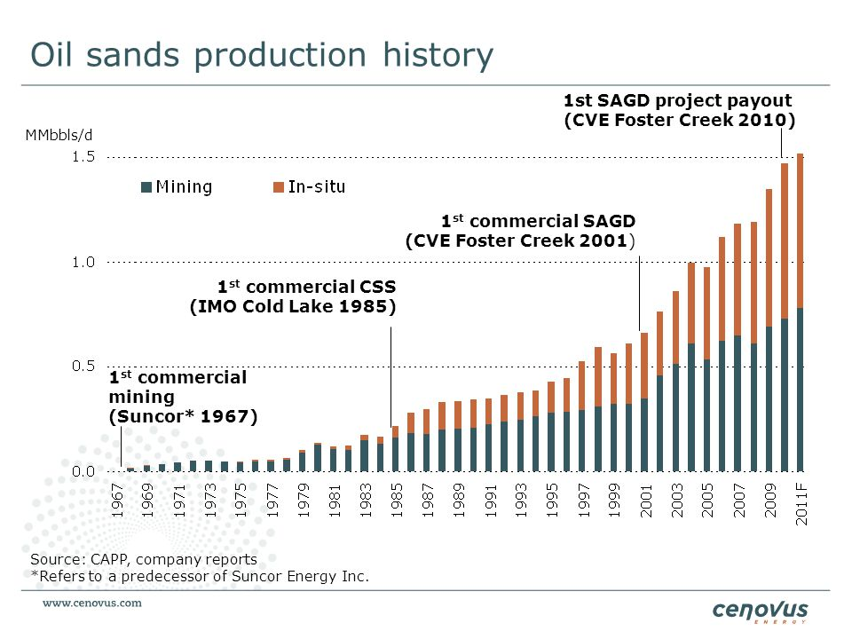 Oil sands production history MMbbls/d Source: CAPP, company reports *Refers to a predecessor of Suncor Energy Inc. 1 st commercial SAGD (CVE Foster Cr