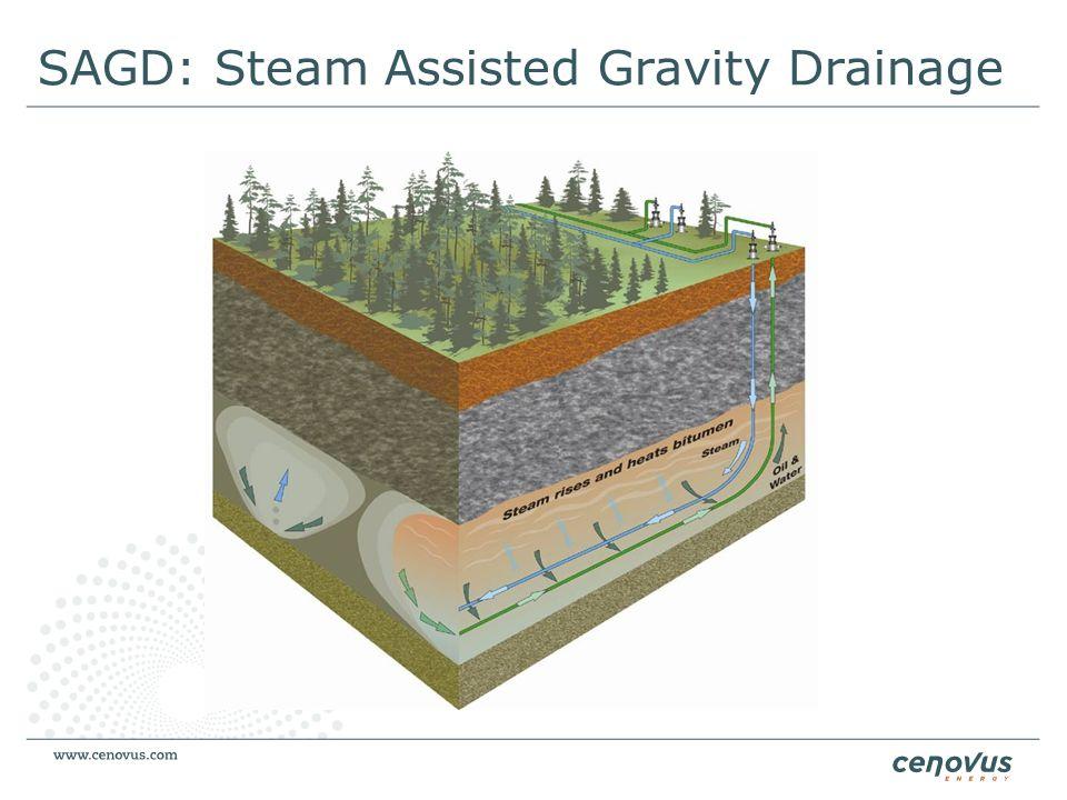 SAGD: Steam Assisted Gravity Drainage Christina Lake