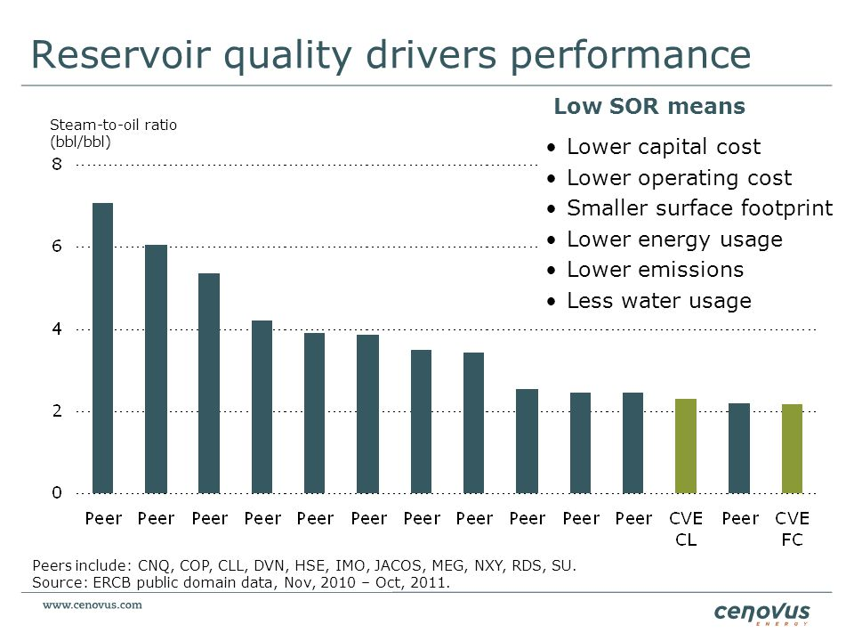 Lower capital cost Lower operating cost Smaller surface footprint Lower energy usage Lower emissions Less water usage Low SOR means Reservoir quality
