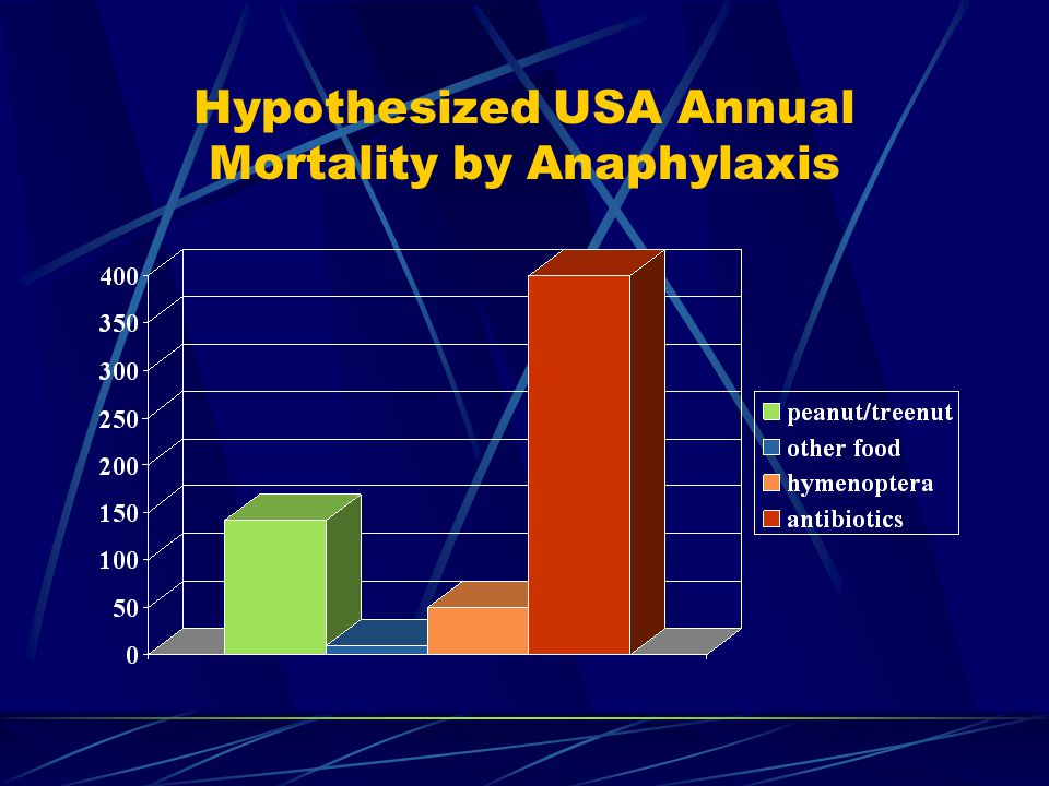 Hypothesized USA Annual Mortality by Anaphylaxis