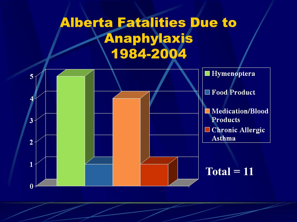 Alberta Fatalities Due to Anaphylaxis 1984-2004 Total = 11