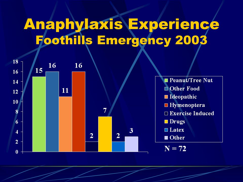 Anaphylaxis Experience Foothills Emergency 2003