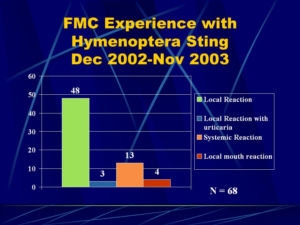 FMC Experience with Hymenoptera Sting Dec 2002-Nov 2003