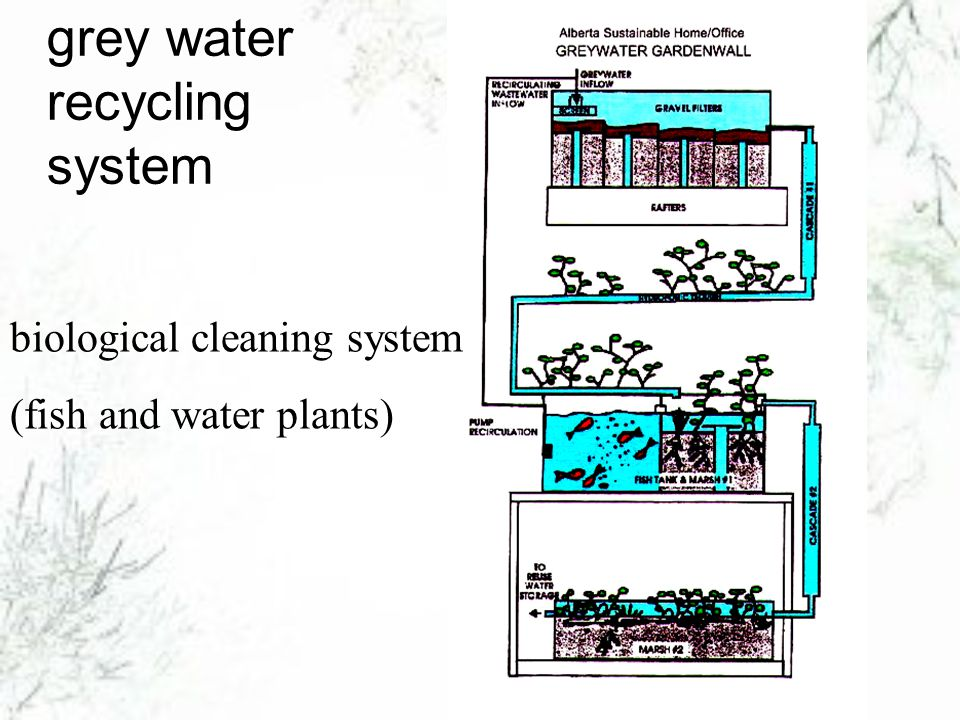 16 3 different greywater recycling systems water recycling