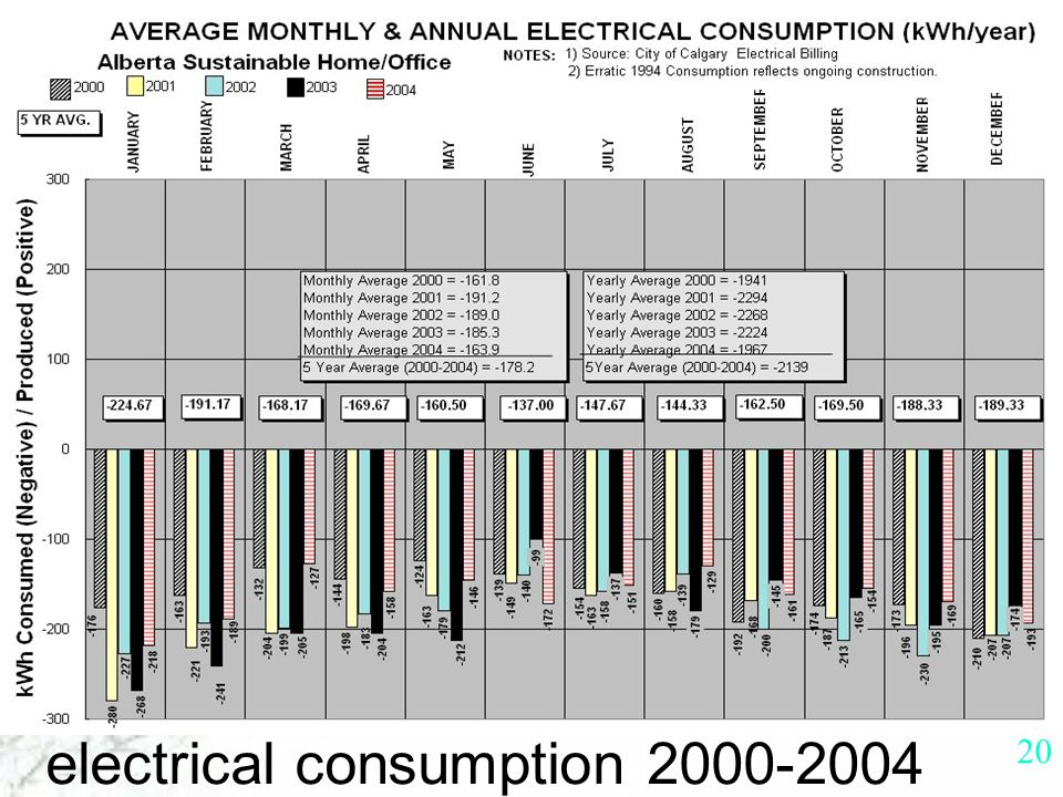 19 electrical consumption 1994-1999