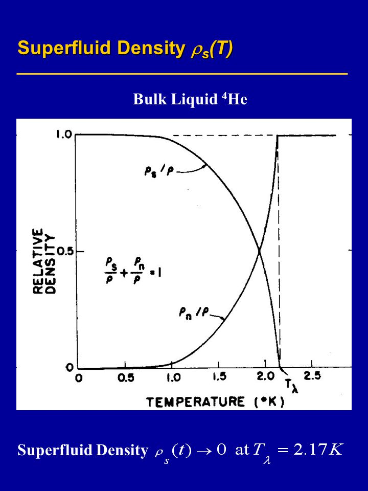 Superfluid Density  s (T) Superfluid Density Bulk Liquid 4 He