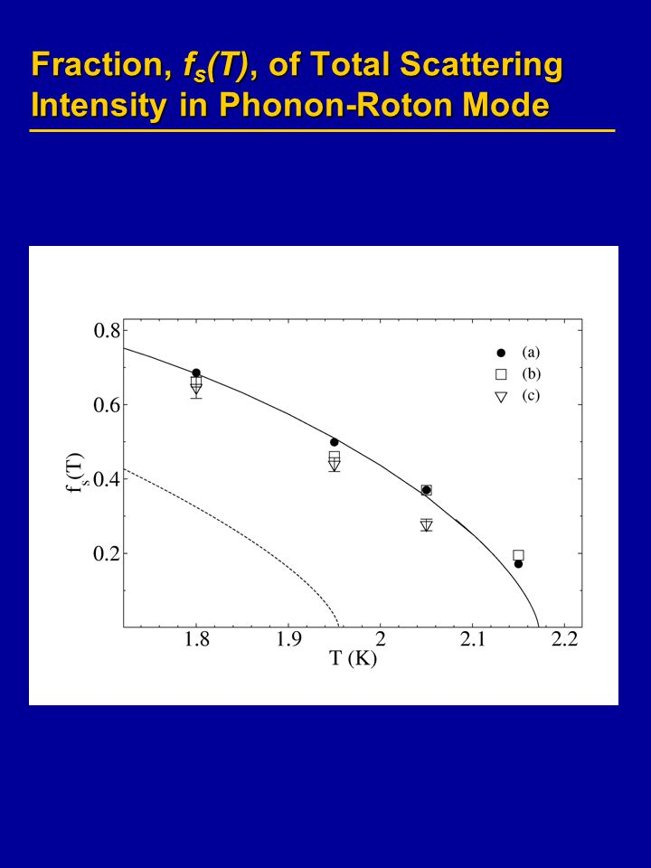 Fraction, f s (T), of Total Scattering Intensity in Phonon-Roton Mode