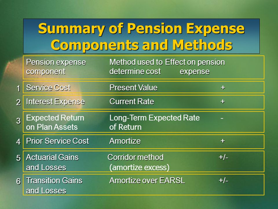 Summary of Pension Expense Components and Methods Pension expenseMethod used toEffect on pension componentdetermine cost expense Service CostPresent Value+ 1 Interest ExpenseCurrent Rate + 2 Expected ReturnLong-Term Expected Rate - on Plan Assets of Return 3 Prior Service CostAmortize + 4 Actuarial Gains Corridor method +/- and Losses and Losses (amortize excess) 5 Transition GainsAmortize over EARSL +/- and Losses 6