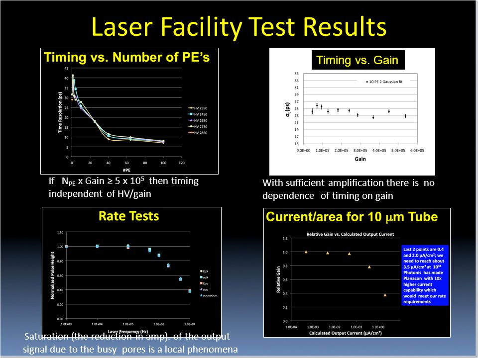 Laser Facility Test Results If N PE x Gain ≥ 5 x 10 5 then timing independent of HV/gain With sufficient amplification there is no dependence of timing on gain Saturation (the reduction in amp).