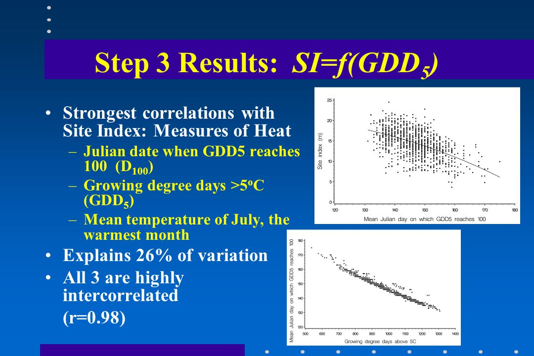 Step 3 Results: SI=f(GDD 5 ) Strongest correlations with Site Index: Measures of Heat –Julian date when GDD5 reaches 100 (D 100 ) –Growing degree days >5 o C (GDD 5 ) –Mean temperature of July, the warmest month Explains 26% of variation All 3 are highly intercorrelated (r=0.98)
