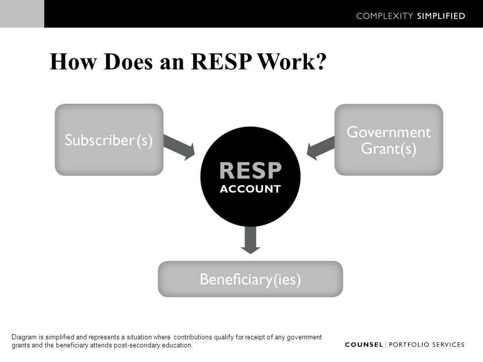 Withdrawals from an RESP Two reasons that RESPs can be withdrawn from: 1.