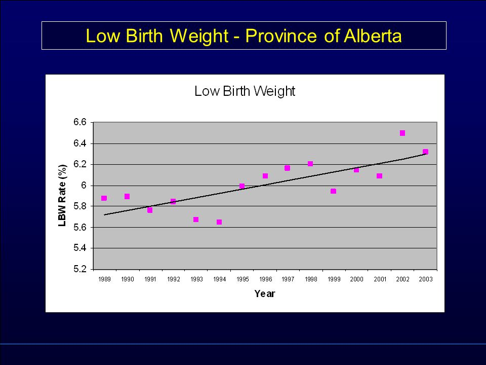 Low Birth Weight - Province of Alberta