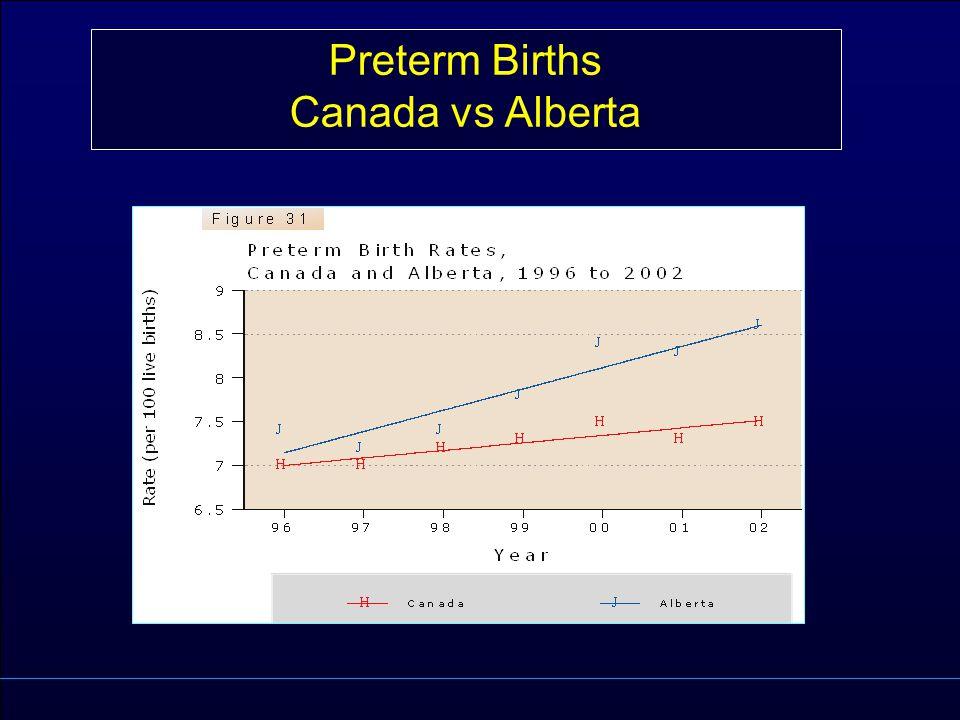 Preterm Births Canada vs Alberta