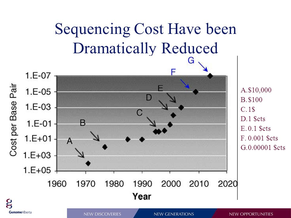 Sequencing Cost Have been Dramatically Reduced A.$10,000 B.$100 C.1$ D.1 $cts E.0.1 $cts F.0.001 $cts G.0.00001 $cts