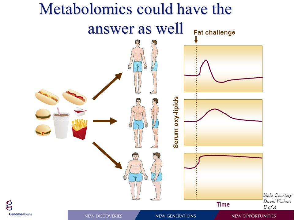 Metabolomics could have the answer as well Fat challenge Serum oxy-lipids Time Slide Courtesy David Wishart U of A