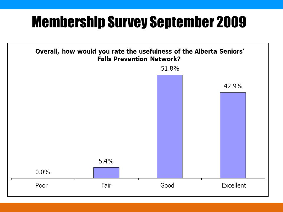 Overall, how would you rate the usefulness of the Alberta Seniors Falls Prevention Network.