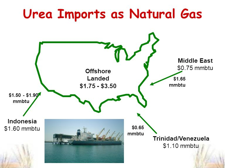 Urea Imports as Natural Gas $1.65 mmbtu Middle East $0.75 mmbtu Trinidad/Venezuela $1.10 mmbtu Offshore Landed $1.75 - $3.50 Indonesia $1.60 mmbtu $1.50 - $1.90 mmbtu $0.65 mmbtu