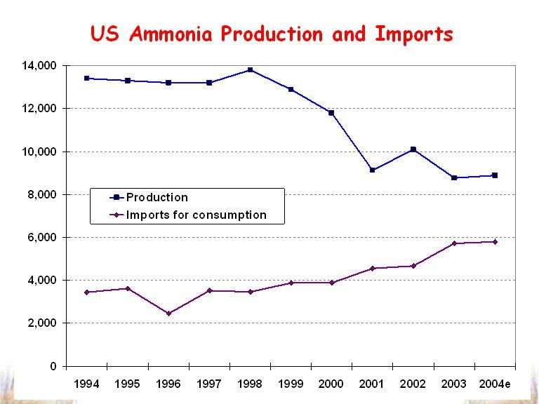 US Fertilizer Market - 2004 (000's tons) Production Consumption Imports Import % N 10.8 18.2 10.1 55 % P 2 O 5 11.6 6.8 0.2 3 % K 2 O 1.0 7.1 6.4 90 % Ammonia 13.2 21.4 7.9 37 % Urea 3.7 8.4 5.4 64 % N-Solution 9.9 12.2 2.3 19 %