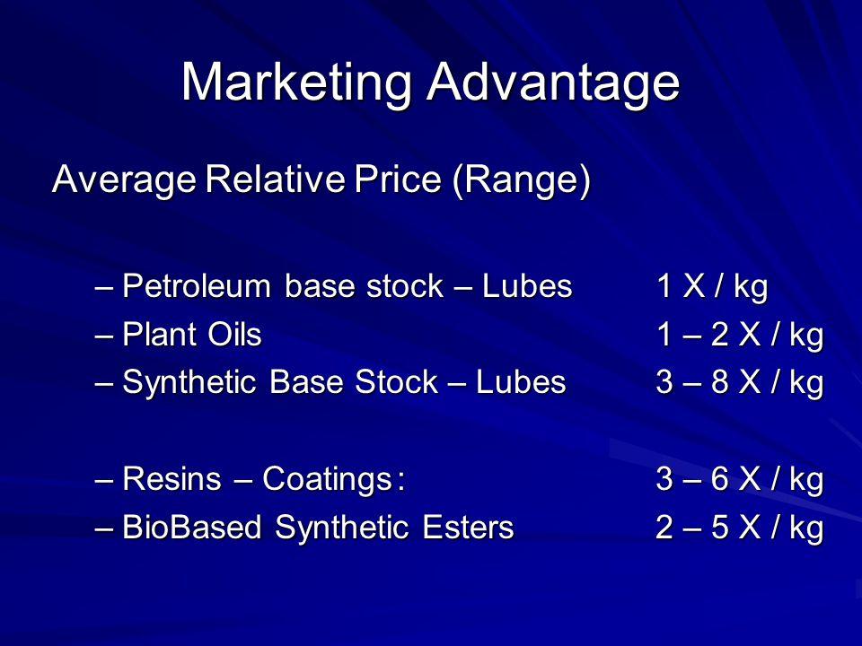 Marketing Advantage Average Relative Price (Range) –Petroleum base stock – Lubes1 X / kg –Plant Oils 1 – 2 X / kg –Synthetic Base Stock – Lubes3 – 8 X