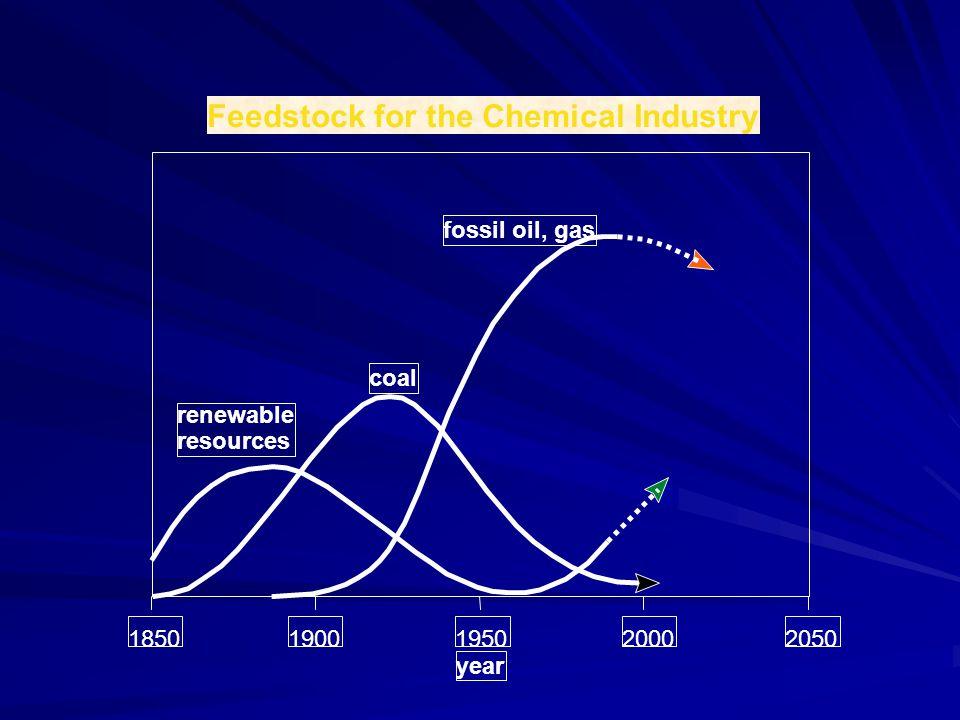 Making Biodiesel is Simple