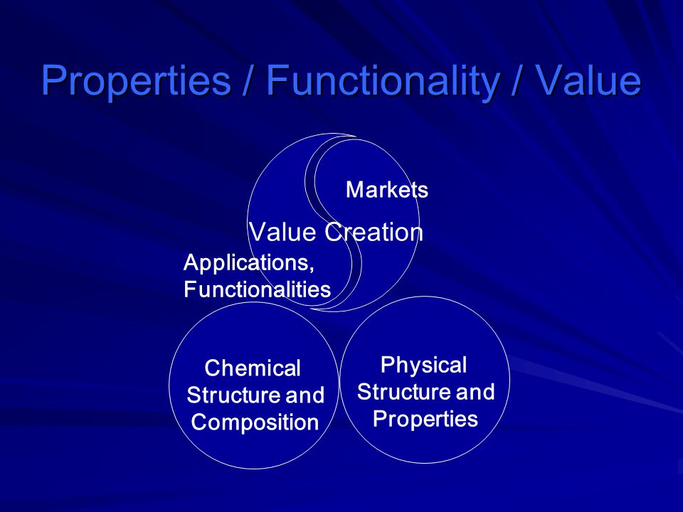 Properties / Functionality / Value Applications, Functionalities Markets Value Creation Physical Structure and Properties Chemical Structure and Compo