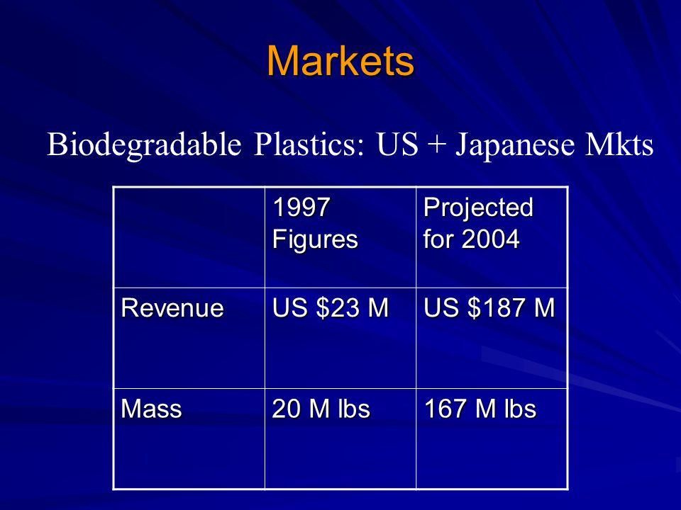 Markets 1997 Figures Projected for 2004 Revenue US $23 M US $187 M Mass 20 M lbs 167 M lbs Biodegradable Plastics: US + Japanese Mkts