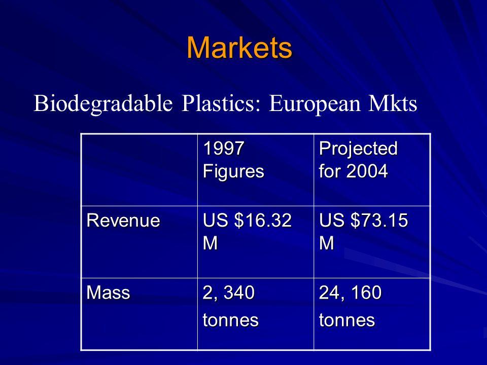 Markets 1997 Figures Projected for 2004 Revenue US $16.32 M US $73.15 M Mass 2, 340 tonnes 24, 160 tonnes Biodegradable Plastics: European Mkts
