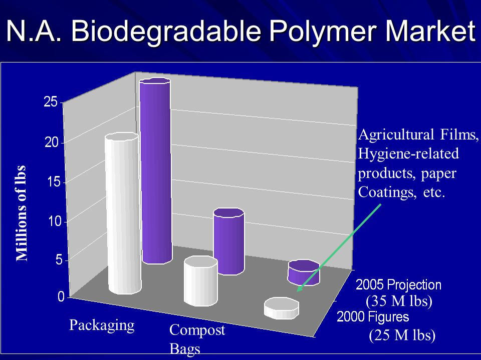 N.A. Biodegradable Polymer Market Millions of lbs Packaging Compost Bags Agricultural Films, Hygiene-related products, paper Coatings, etc. (35 M lbs)