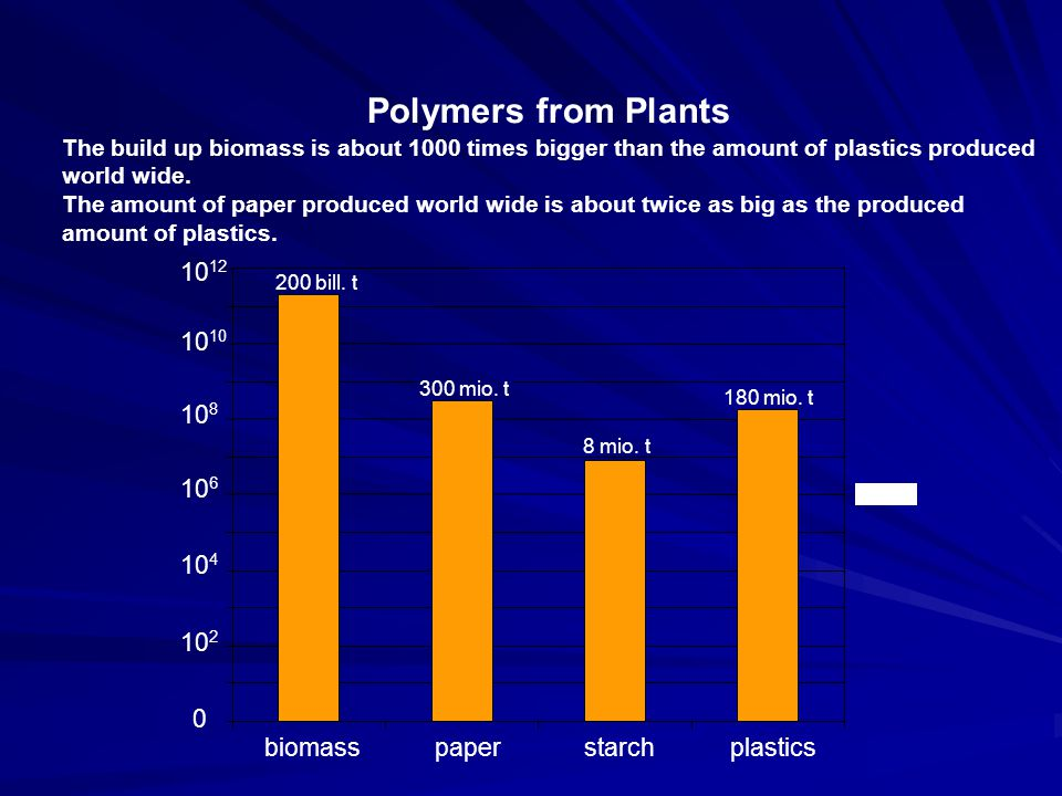 What are the Drivers Impacting the Future Polymer Industry Finite Fossil Fuel Sources Environmental and health concerns.