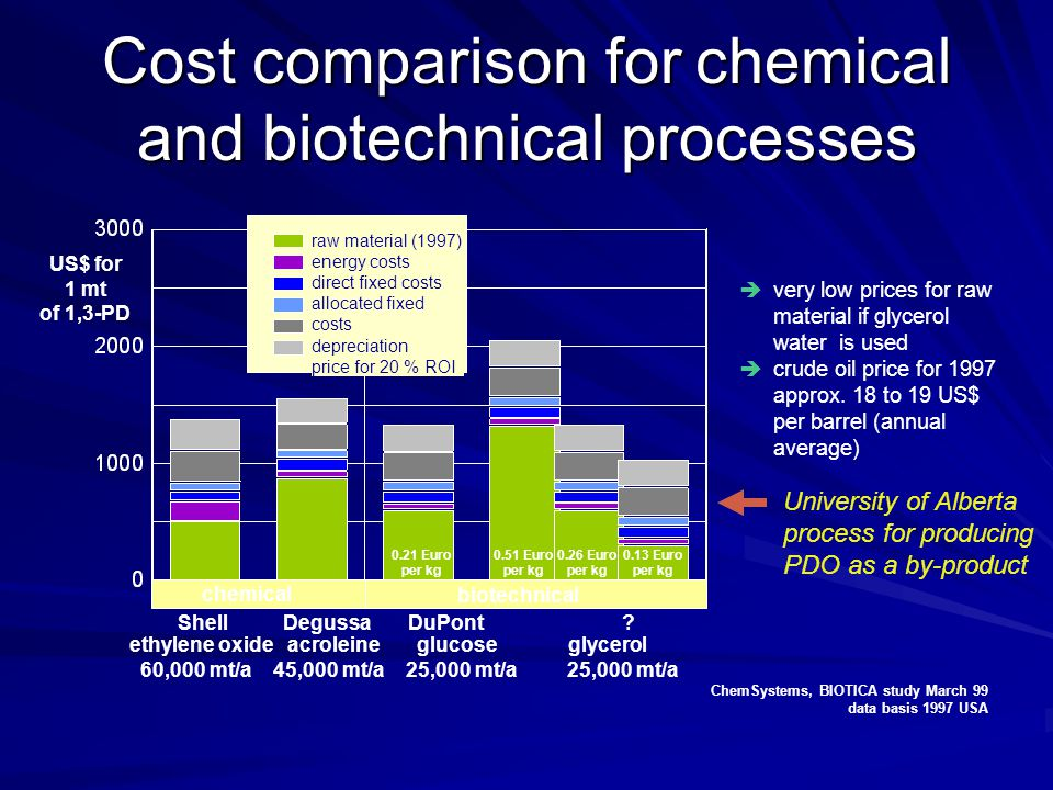 Cost comparison for chemical and biotechnical processes ChemSystems, BIOTICA study March 99 data basis 1997 USA  very low prices for raw material if