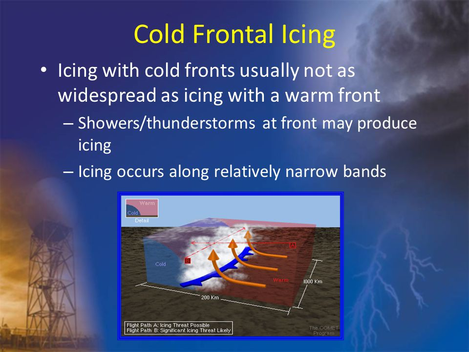 Cold Frontal Icing Icing with cold fronts usually not as widespread as icing with a warm front – Showers/thunderstorms at front may produce icing – Icing occurs along relatively narrow bands