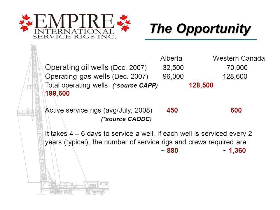 AlbertaWestern Canada Operating oil wells (Dec. 2007) 32,500 70,000 Operating gas wells (Dec.