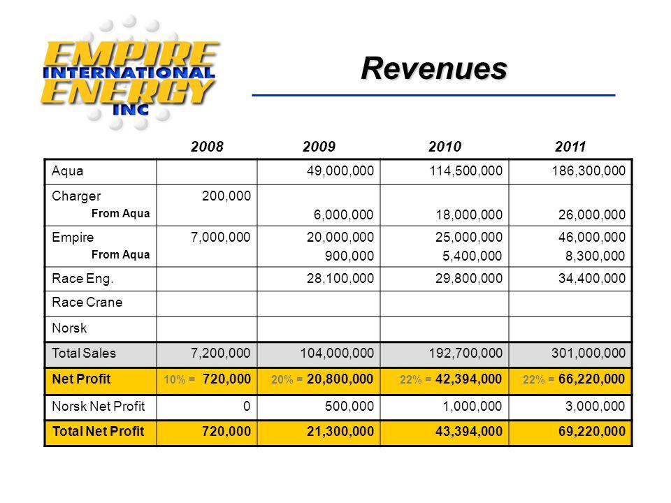 Revenues 2008200920102011 Aqua49,000,000114,500,000186,300,000 Charger From Aqua 200,000 6,000,00018,000,00026,000,000 Empire From Aqua 7,000,00020,000,000 900,000 25,000,000 5,400,000 46,000,000 8,300,000 Race Eng.28,100,00029,800,00034,400,000 Race Crane Norsk Total Sales7,200,000104,000,000192,700,000301,000,000 Net Profit 10% = 720,000 20% = 20,800,000 22% = 42,394,000 22% = 66,220,000 Norsk Net Profit0500,0001,000,0003,000,000 Total Net Profit720,00021,300,00043,394,00069,220,000