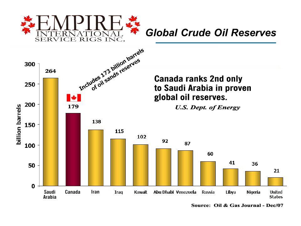 Global Crude Oil Reserves