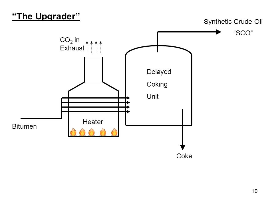 10 Bitumen Heater Delayed Coking Unit Coke The Upgrader Synthetic Crude Oil SCO CO 2 in Exhaust