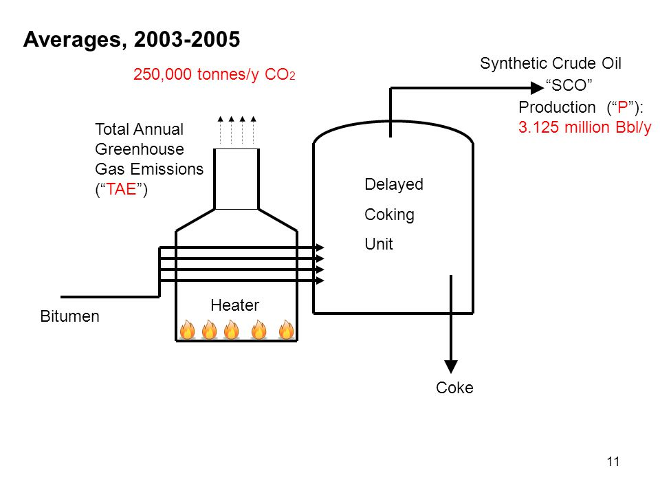 11 Bitumen Heater Delayed Coking Unit Coke Averages, 2003-2005 Production ( P ): 3.125 million Bbl/y Synthetic Crude Oil SCO 250,000 tonnes/y CO 2 Total Annual Greenhouse Gas Emissions ( TAE )