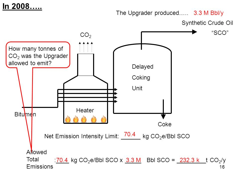 16 Bitumen Heater Delayed Coking Unit Synthetic Crude Oil Coke SCO 3.3 M Bbl/y In 2008…..