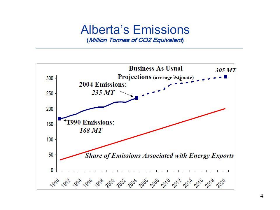5 Alberta's Targets http://environment.gov.ab.ca/info/library/7894.pdf