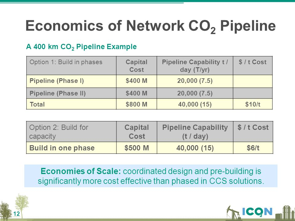 12 Economics of Network CO 2 Pipeline A 400 km CO 2 Pipeline Example Economies of Scale: coordinated design and pre-building is significantly more cos