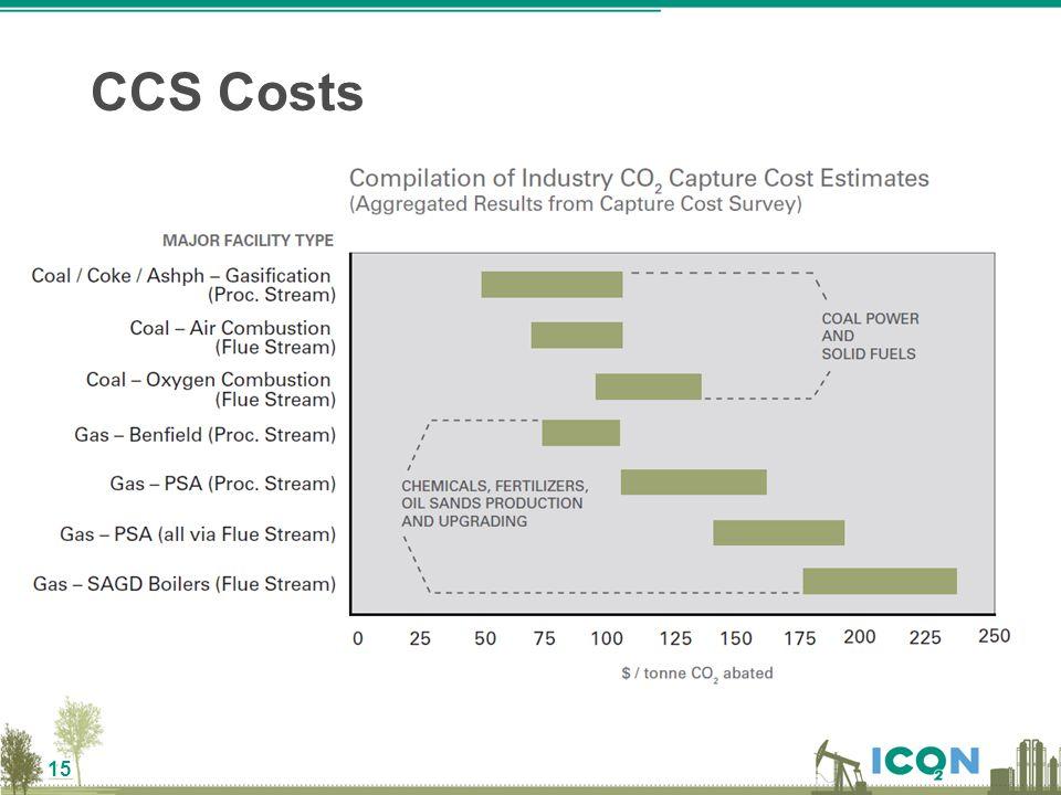 15 CCS Costs