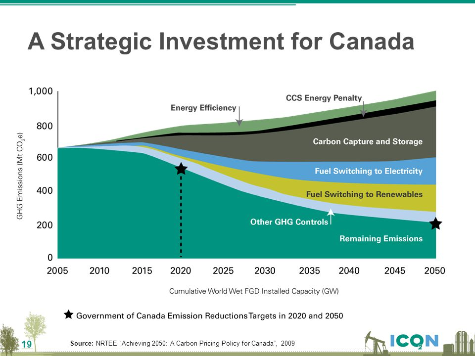 "19 Source: NRTEE 'Achieving 2050: A Carbon Pricing Policy for Canada"", 2009 A Strategic Investment for Canada"