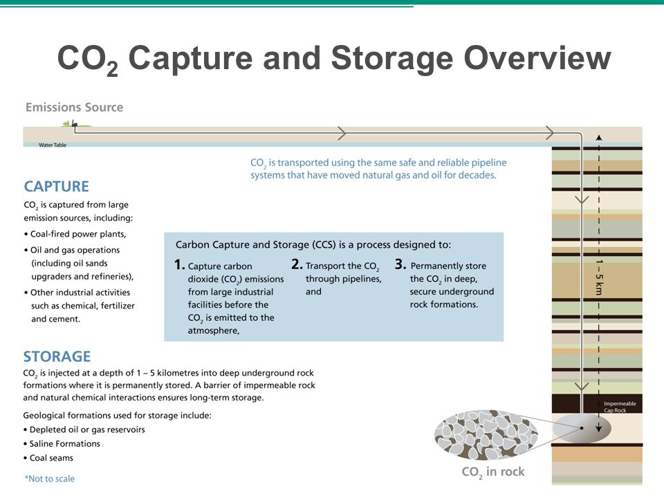 25 CO 2 Capture and Storage Overview