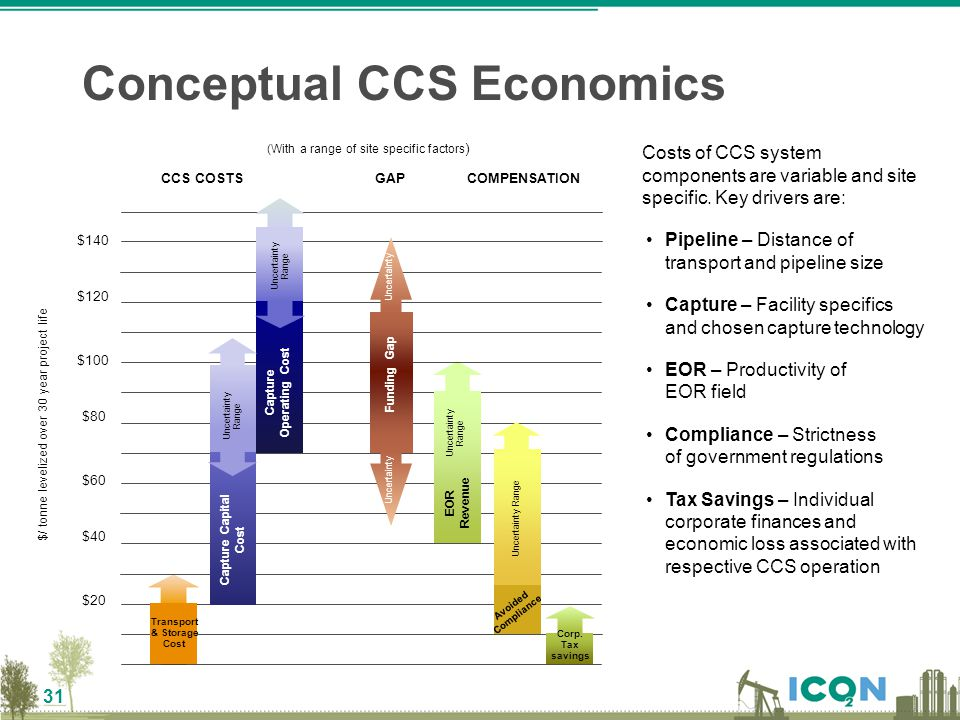 31 Conceptual CCS Economics Costs of CCS system components are variable and site specific. Key drivers are: Pipeline – Distance of transport and pipel